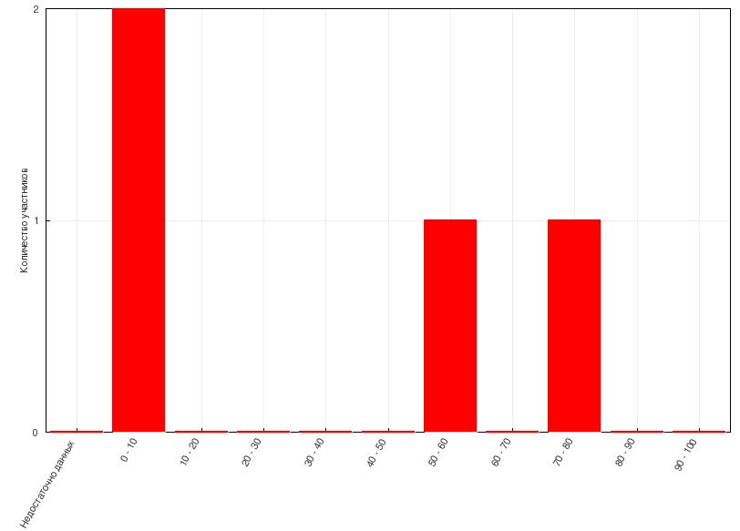 scorm_graph_report